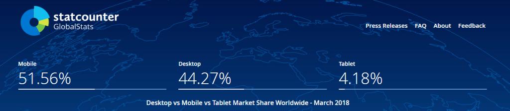 Data-Driven Marketing Mobile