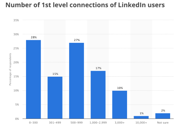 LinkedIn Marketing Strategies 1st Degree Connections