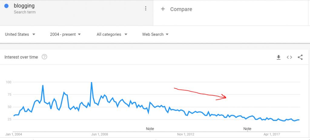 LinkedIn Marketing Strategies Google TrendsLinkedIn Marketing Strategies Google Trends