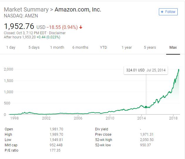 eCommerce Website Amazon Stock Chart